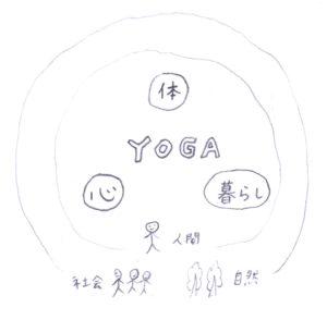 ヨガ=体+心+暮らし